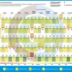 Analítica   Un año libre de CO2