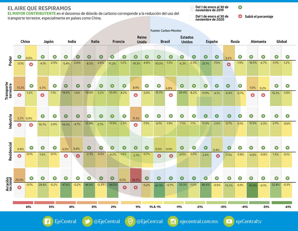Analítica | Un año libre de CO2